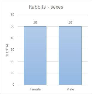 sexes