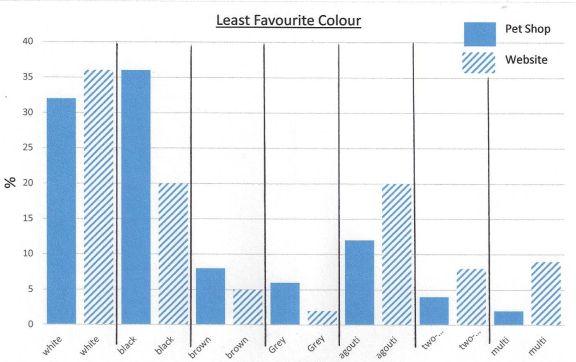pet shop comparison least colour preference