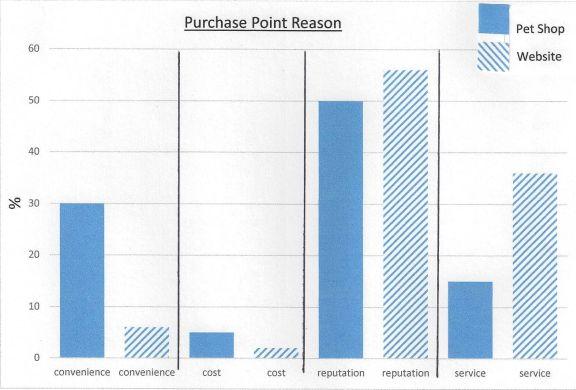 pet shop comparison preferred purchase point reason