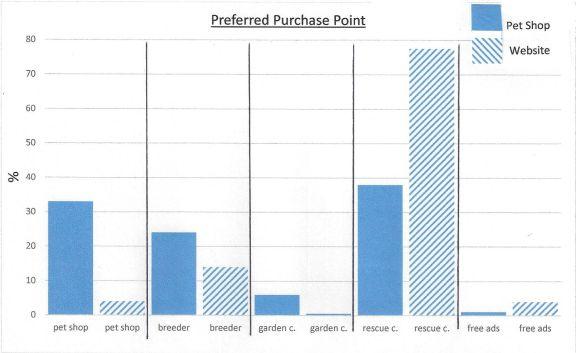 pet shop comparison preferred purchase point