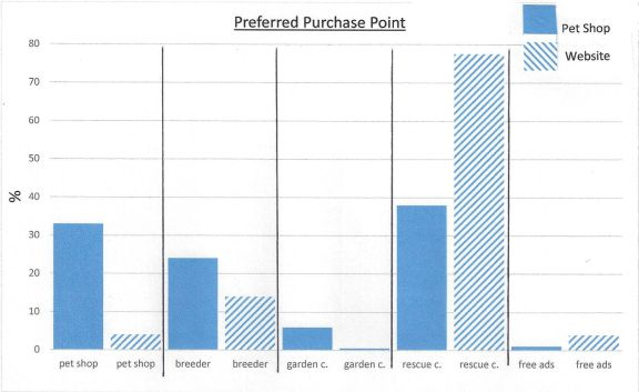 pet shop comparison preferred purchase point